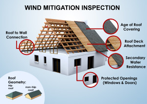 Wind mitigation inspection diagram